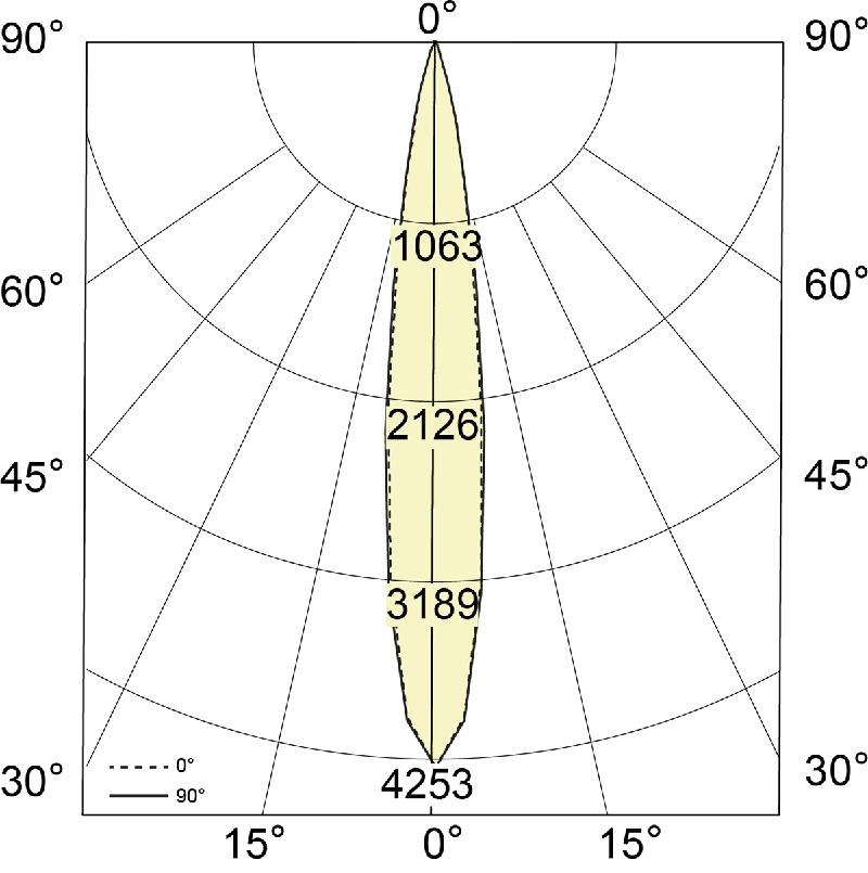 Accent IES Curve