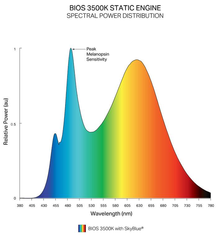 Static Spectrum