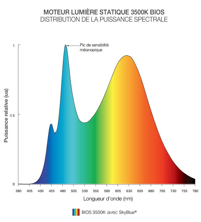 Static Spectrum Fr